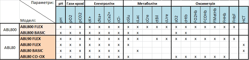 Вимірювані параметри ABL